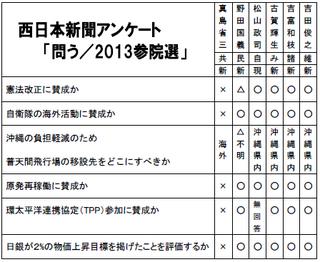 西日本新聞アンケート「問う/2013参院選」